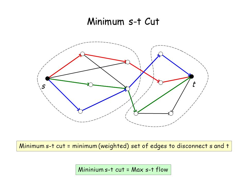 Multiway Cut Given a set of terminals S = {s1, s2, …, sk}, a multiway cut is a set of edges whose removal disconnects the terminals from each other.