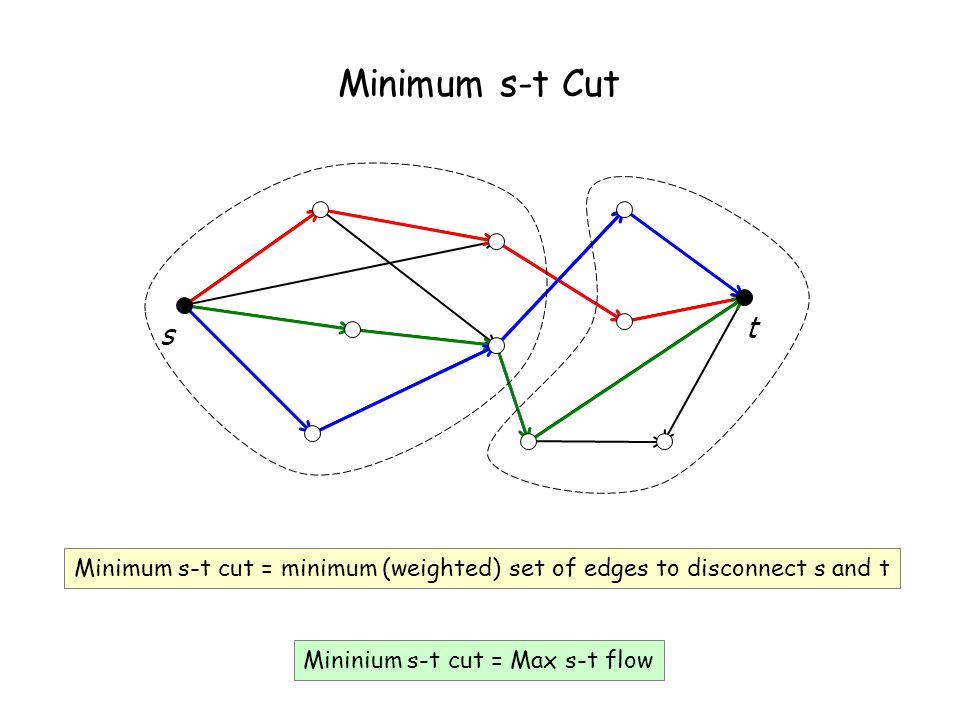Minimum s-t Cut s Mininium s-t cut = Max s-t flow Minimum s-t cut = minimum (weighted) set of edges to disconnect s and t t
