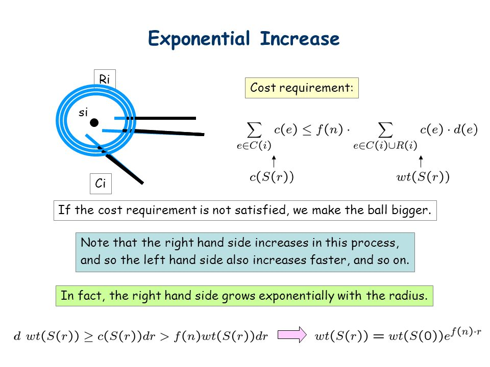 si Ri Ci Exponential Increase Cost requirement: If the cost requirement is not satisfied, we make the ball bigger.