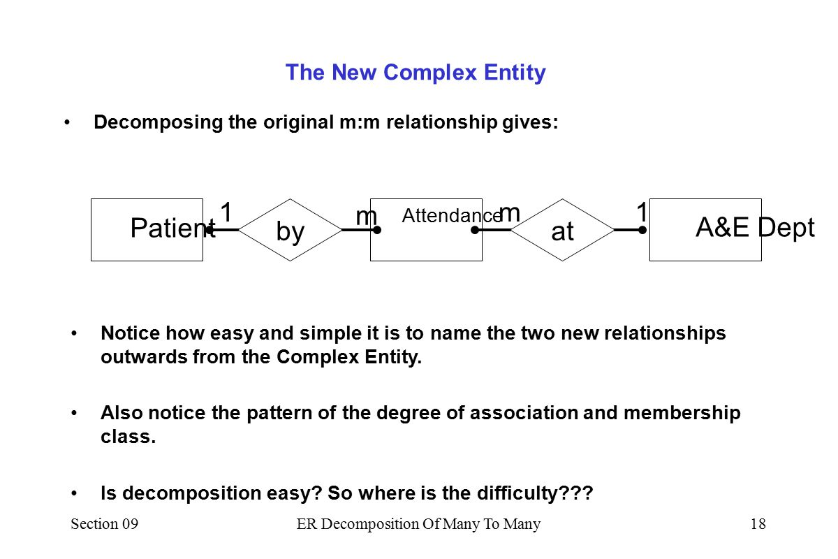 Section 09ER Decomposition Of Many To Many17 Giving each Attendance a unique number: –Each instance of a relationship between Patient and A&E Dept Patient P3 P7 P21 P5 P17 A&E Dept AE4 AE29 AE3 Attendance A3 A1 A6 A9 A7 A8 The Attendance Entity is revealed.