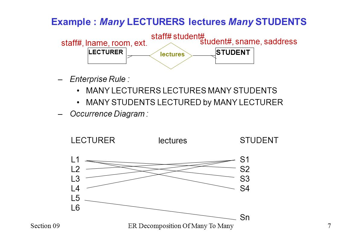 Section 09ER Decomposition Of Many To Many6 staff#, lname, room, ext.student#, sname, saddress staff# student# LECTURER STUDENT lectures LECTURER L1 L
