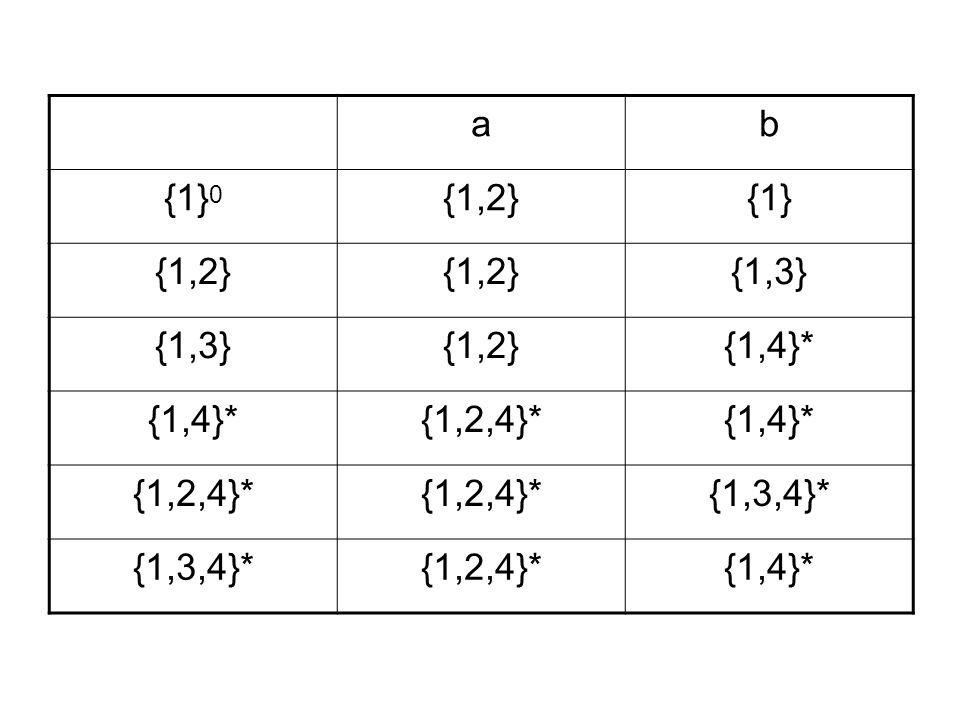 ab {1} 0 {1,2}{1} {1,2} {1,3} {1,2}{1,4}* {1,2,4}*{1,4}* {1,2,4}* {1,3,4}* {1,2,4}*{1,4}*