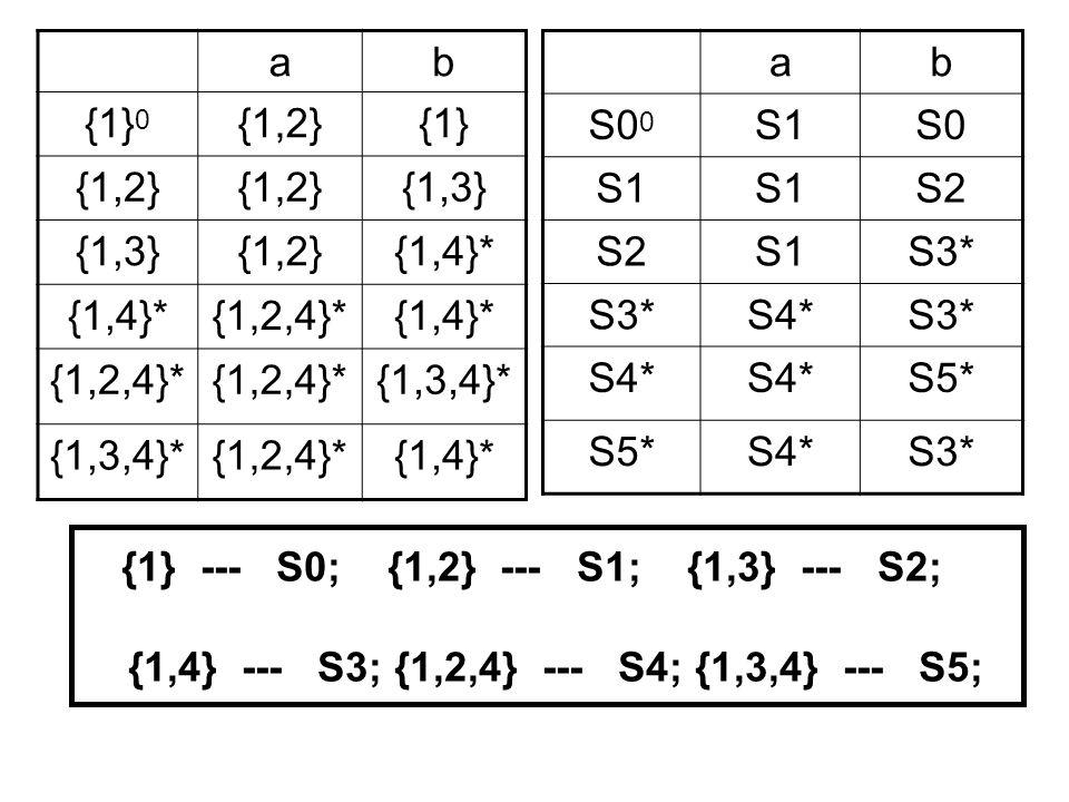 ab {1} 0 {1,2}{1} {1,2} {1,3} {1,2}{1,4}* {1,2,4}*{1,4}* {1,2,4}* {1,3,4}* {1,2,4}*{1,4}* {1} --- S0; {1,2} --- S1; {1,3} --- S2; {1,4} --- S3; {1,2,4} --- S4; {1,3,4} --- S5; ab S0 0 S1S0 S1 S2 S1S3* S4*S3* S4* S5* S4*S3*