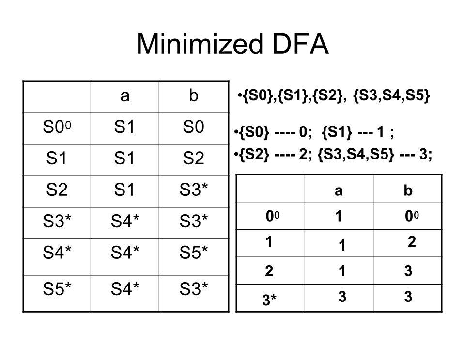 Minimized DFA ab S0 0 S1S0 S1 S2 S1S3* S4*S3* S4* S5* S4*S3* {S0},{S1},{S2}, {S3,S4,S5} {S0} ---- 0; {S1} --- 1 ; {S2} ---- 2; {S3,S4,S5} --- 3; ab 0 1 2 3* 10 1 2 13 33