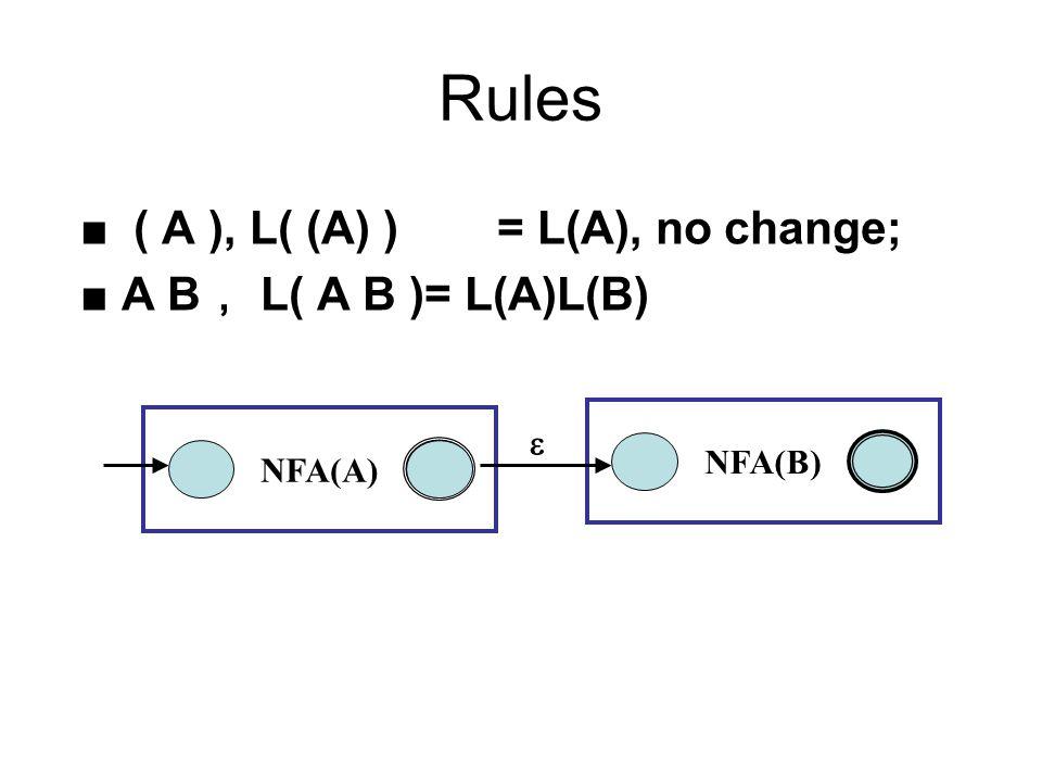 Rules ■ ( A ), L( (A) )= L(A), no change; ■ A B , L( A B )= L(A)L(B) NFA(A) NFA(B) 