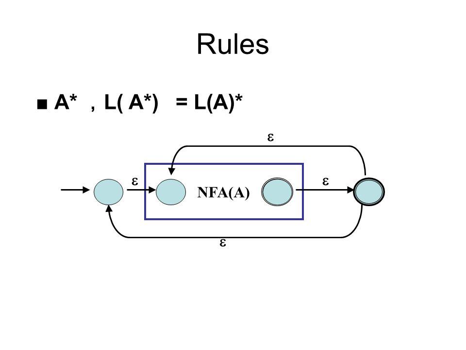 Rules ■ A* , L( A*)= L(A)* NFA(A)   