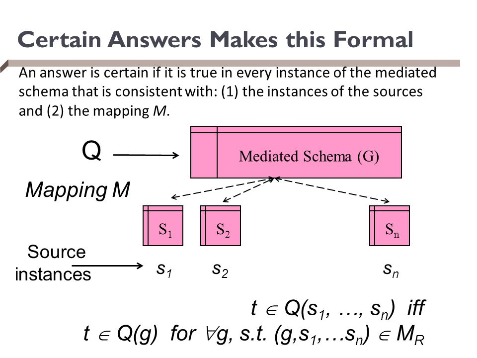 Certain Answers Makes this Formal s1s1 S1S1 S2S2 SnSn Mediated Schema (G) s2s2 snsn Mapping M Q Source instances t  Q(s 1, …, s n ) iff t  Q(g) for