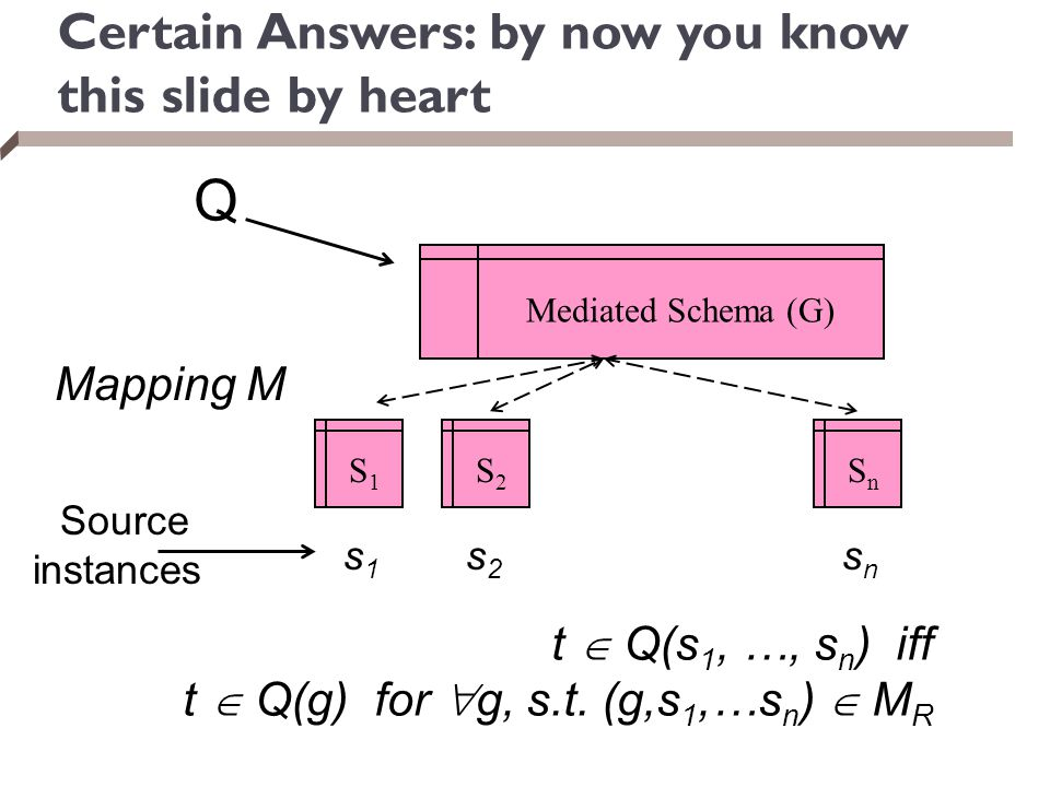 Certain Answers: by now you know this slide by heart s1s1 S1S1 S2S2 SnSn Mediated Schema (G) s2s2 snsn Mapping M Q Source instances t  Q(s 1, …, s n