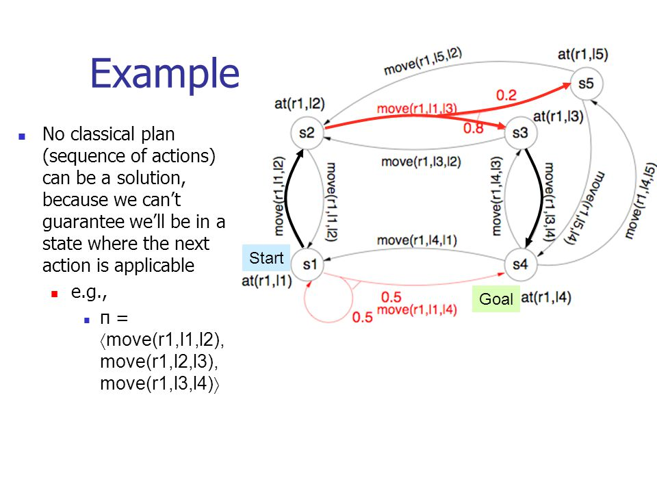No classical plan (sequence of actions) can be a solution, because we can't guarantee we'll be in a state where the next action is applicable e.g., π