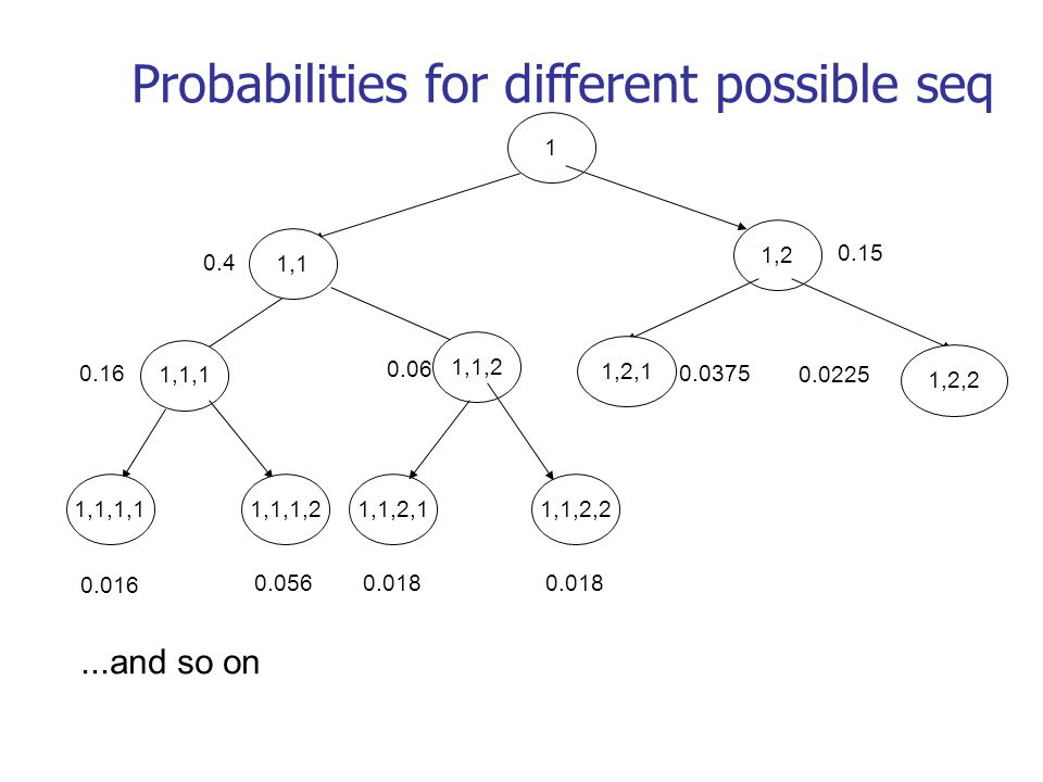 Probabilities for different possible seq 1 1,2 1,1 0.4 1,1,1 0.16 1,1,2 0.06 1,2,1 0.0375 1,2,2 0.0225 1,1,1,1 0.016 1,1,1,2 0.056...and so on 1,1,2,1