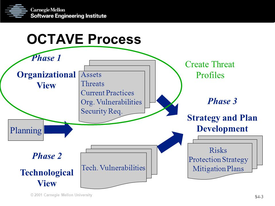 S4-3 © 2001 Carnegie Mellon University OCTAVE Process Phase 1 Organizational View Phase 2 Technological View Phase 3 Strategy and Plan Development Tec
