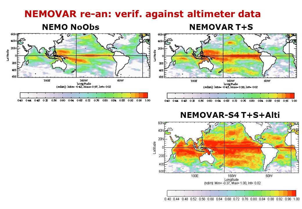 NEMOVAR re-an: verif. against altimeter data NEMOVAR T+S NEMOVAR-S4 T+S+Alti NEMO NoObs