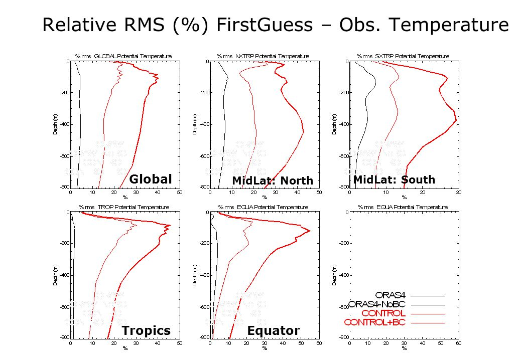 Relative RMS (%) FirstGuess – Obs. Temperature Global MidLat: North MidLat: South TropicsEquator