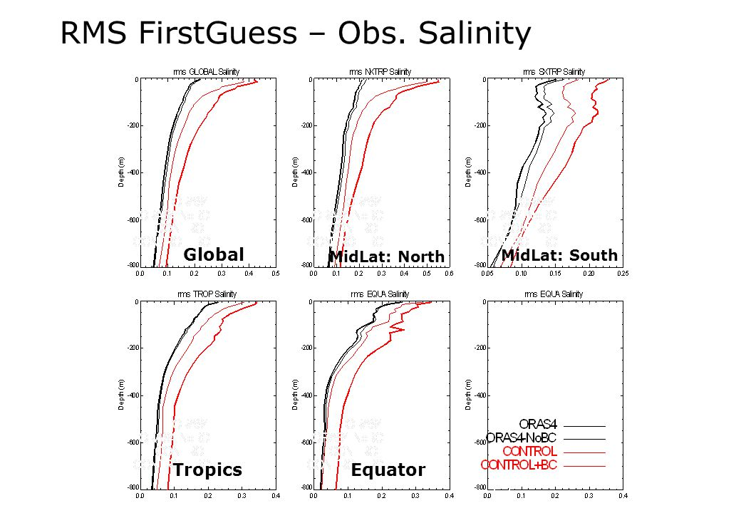 Global MidLat: North MidLat: South TropicsEquator RMS FirstGuess – Obs. Salinity
