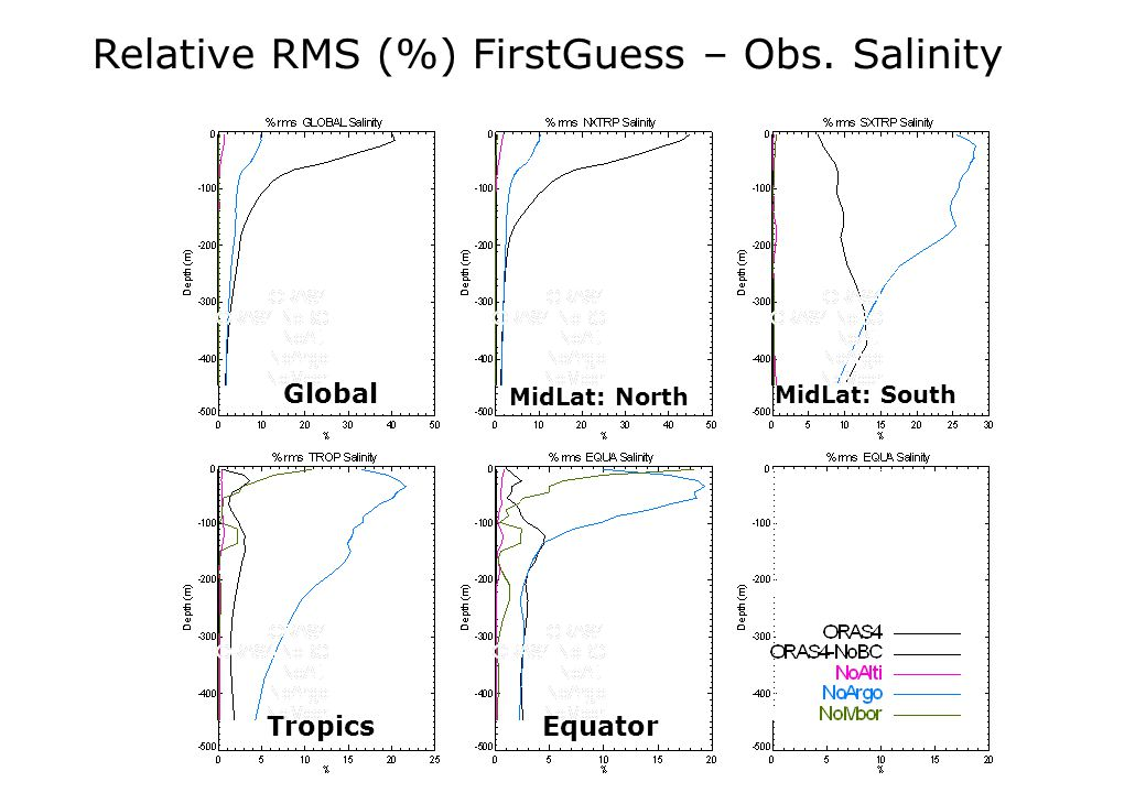 Global MidLat: North MidLat: South TropicsEquator Relative RMS (%) FirstGuess – Obs. Salinity