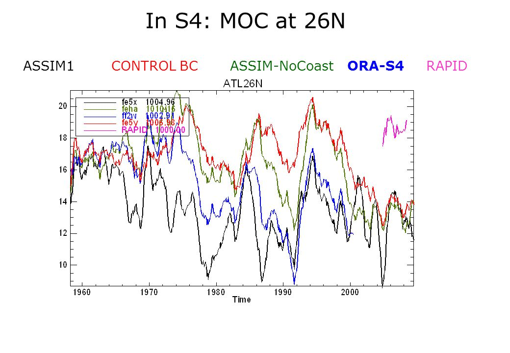 In S4: MOC at 26N ASSIM1 CONTROL BC ASSIM-NoCoast ORA-S4 RAPID