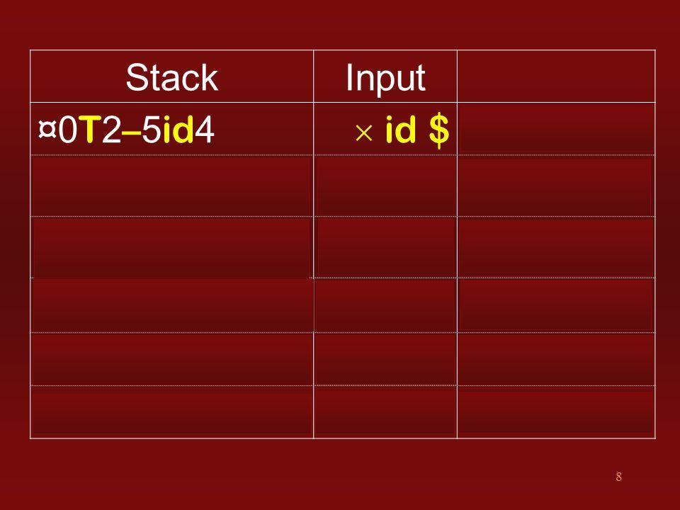 8 StackInput ¤0 T 2 – 5 id 4  id $ r6 F → id ¤0T2–5F3¤0T2–5F3  id $ s6 ¤0T2–5F36¤0T2–5F36 id $ s4 ¤0 T 2 – 5 F 3  6 id 4 $ r6 F → id ¤0T2–5F36F3¤0T2–5F36F3 $ r5 T → F ¤0T2–5F36T8¤0T2–5F36T8 $ r4 T → F  T