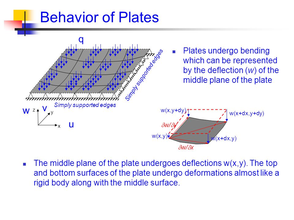 Behavior of Plates x y z Simply supported edges q Plates undergo bending which can be represented by the deflection (w) of the middle plane of the plate u v w w(x,y) w(x+dx,y) w(x+dx,y+dy) w(x,y+dy)  w/  x  w/  y The middle plane of the plate undergoes deflections w(x,y).