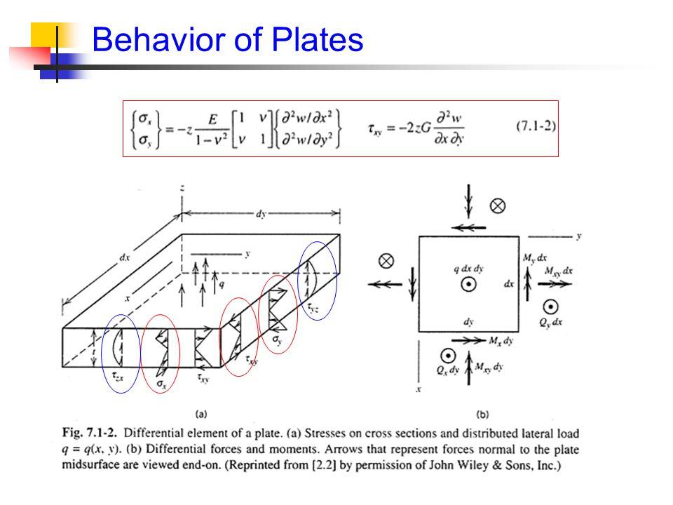Behavior of Plates