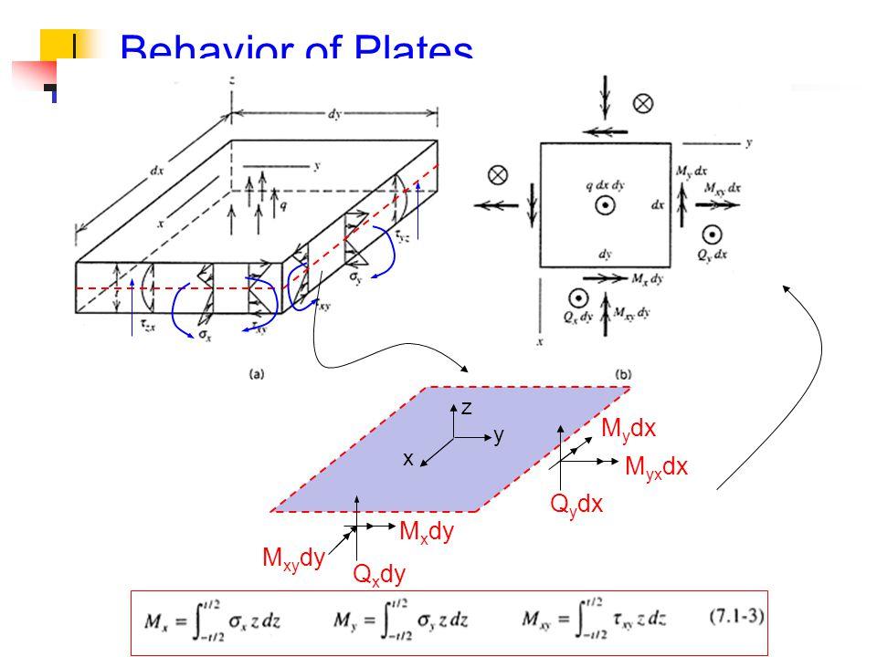 Behavior of Plates x z y M xy dy M x dy Q x dy Q y dx M yx dx M y dx