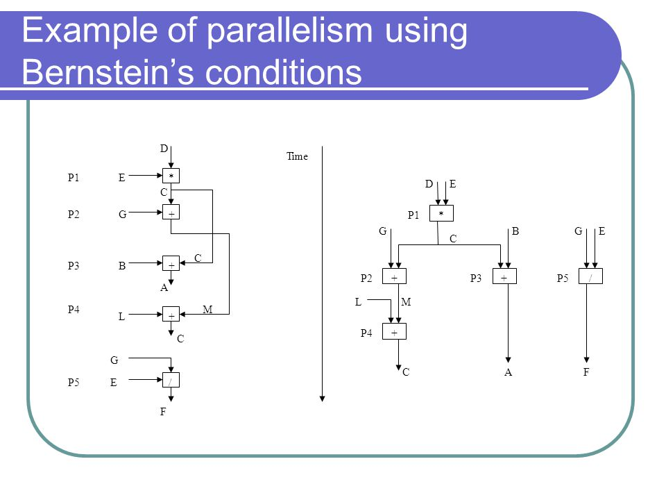 Example of parallelism using Bernstein's conditions * + + + / E E D C G B A C L M C G F Time P1 P2 P3 P4 P5 * ++/ + DE C G L BGE M CAF P1 P2P3P5 P4