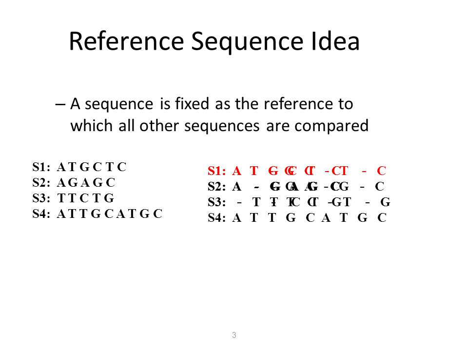 Reference Sequence Idea – A sequence is fixed as the reference to which all other sequences are compared S1: A T G C T C S2: A G A G C S3: T T C T G S
