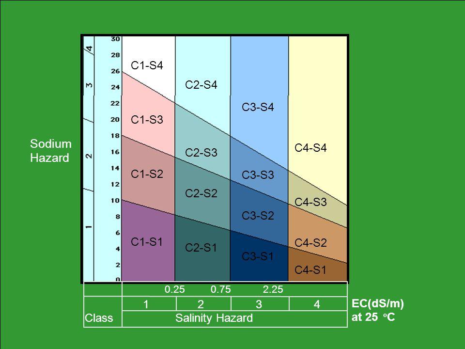 Sodium Hazard 0.25 0.75 2.25 1 2 3 4 Class Salinity Hazard EC(dS/m) at 25 o C C1-S4 C1-S3 C1-S2 C1-S1 C2-S4 C2-S3 C2-S2 C2-S1 C3-S4 C3-S3 C3-S2 C3-S1 C4-S4 C4-S3 C4-S2 C4-S1