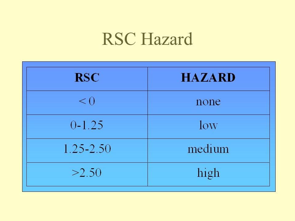 RSC Hazard