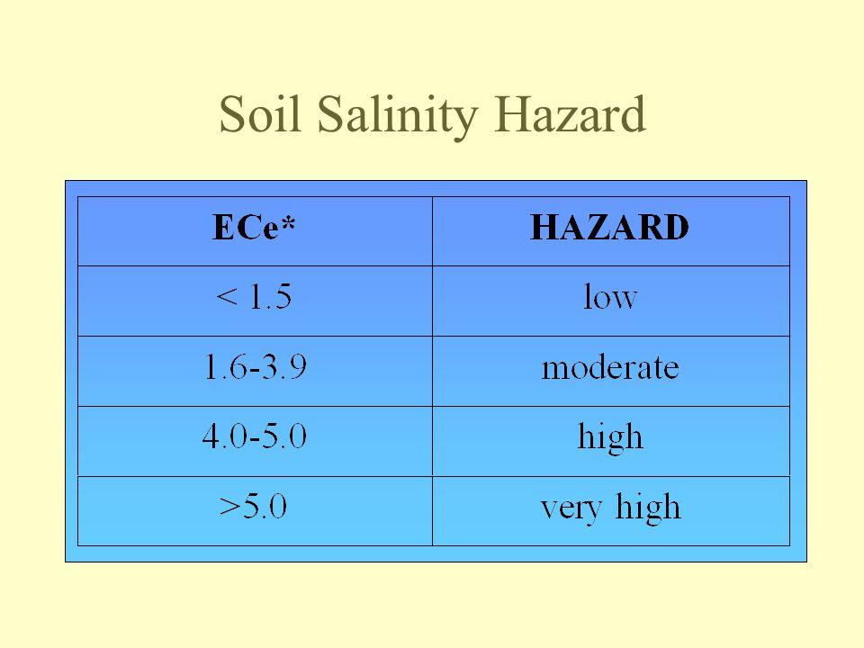 Soil Salinity Hazard