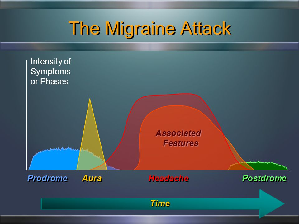 Migraine is More Common than Asthma & Diabetes Combined Data from the Centers for Disease Control and Prevention, US Census Bureau, and the Arthritis Foundation.