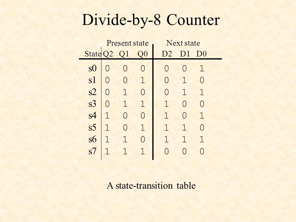 Divide-by-8 Counter A state-transition table s0 0 0 0 0 0 1 s1 0 0 1 0 1 0 s2 0 1 0 0 1 1 s3 0 1 1 1 0 0 s4 1 0 0 1 0 1 s5 1 0 1 1 1 0 s6 1 1 0 1 1 1