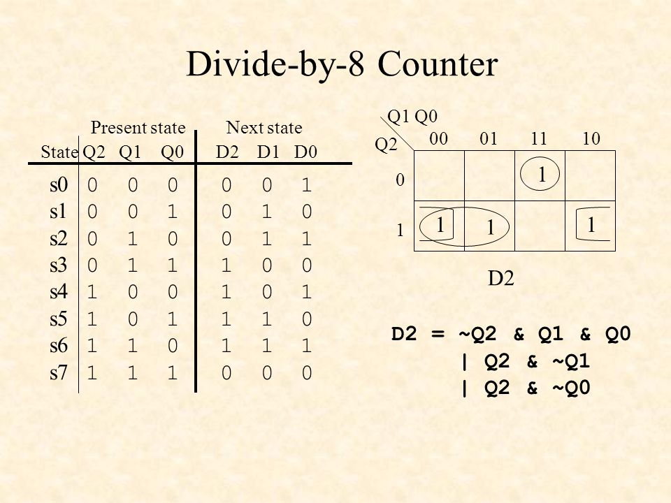 Divide-by-8 Counter Q2 Q1 Q0 00011110 0 1 11 1 1 D2 D2 = ~Q2 & Q1 & Q0 | Q2 & ~Q1 | Q2 & ~Q0 s0 0 0 0 0 0 1 s1 0 0 1 0 1 0 s2 0 1 0 0 1 1 s3 0 1 1 1 0