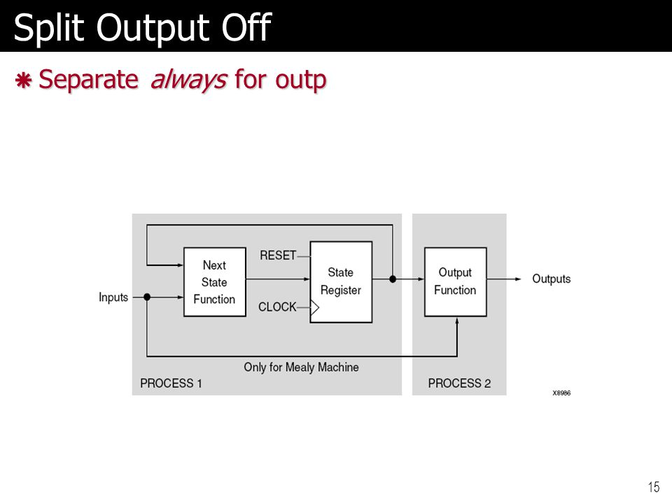 15 Split Output Off  Separate always for outp