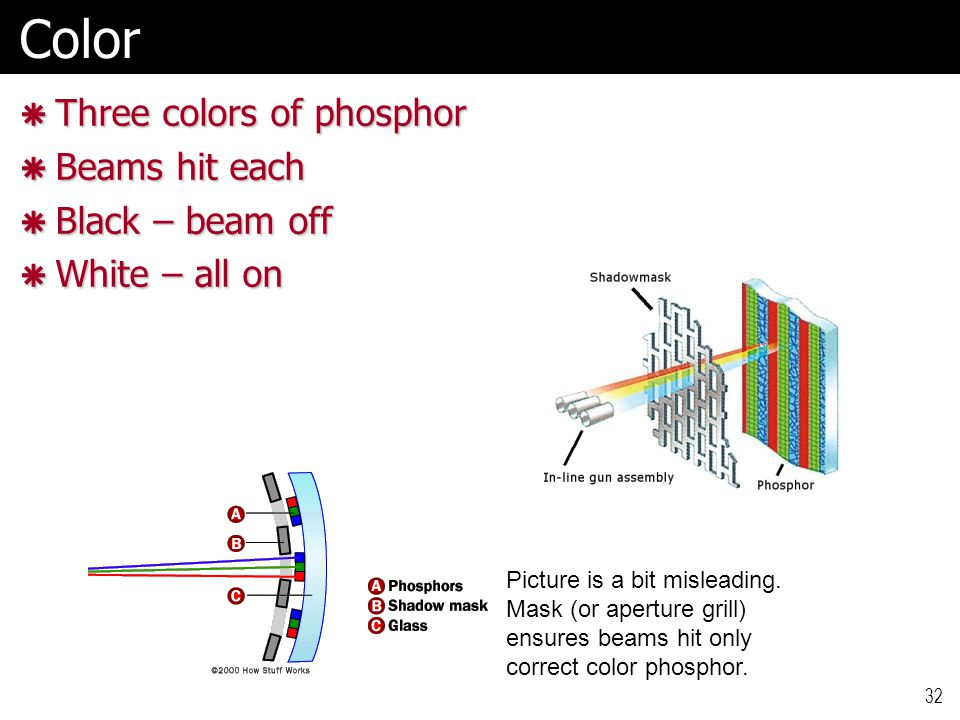32Color  Three colors of phosphor  Beams hit each  Black – beam off  White – all on Picture is a bit misleading.