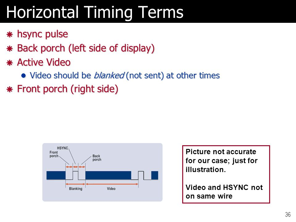 36 Horizontal Timing Terms  hsync pulse  Back porch (left side of display)  Active Video Video should be blanked (not sent) at other times Video should be blanked (not sent) at other times  Front porch (right side) Picture not accurate for our case; just for illustration.