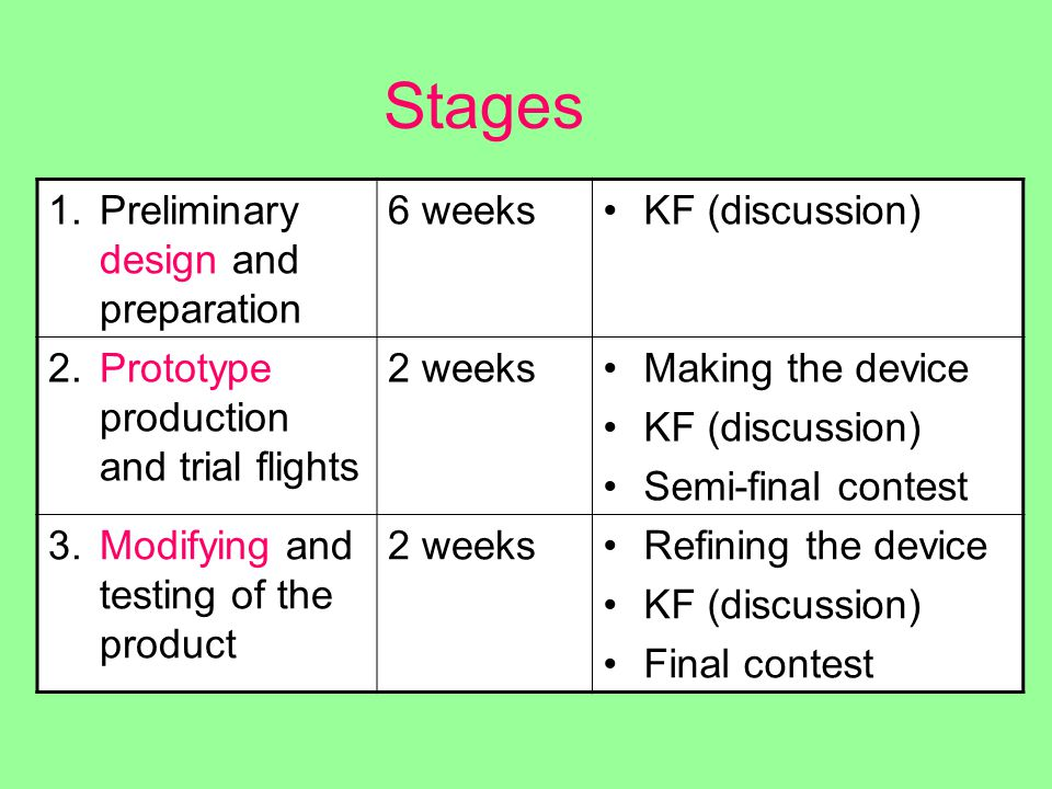 Stages 1.Preliminary design and preparation 6 weeksKF (discussion) 2.Prototype production and trial flights 2 weeksMaking the device KF (discussion) Semi-final contest 3.Modifying and testing of the product 2 weeksRefining the device KF (discussion) Final contest