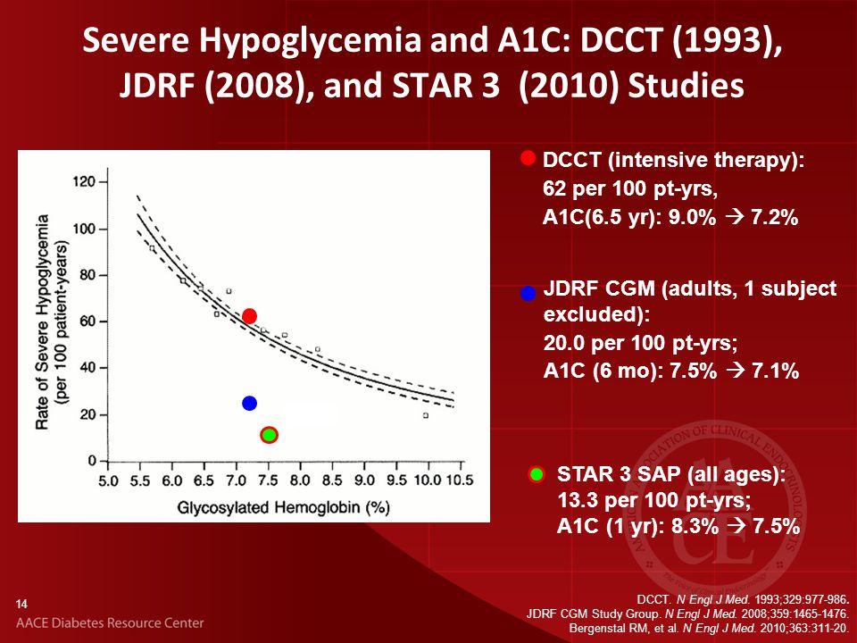 14 DCCT. N Engl J Med. 1993;329:977-986. JDRF CGM Study Group.