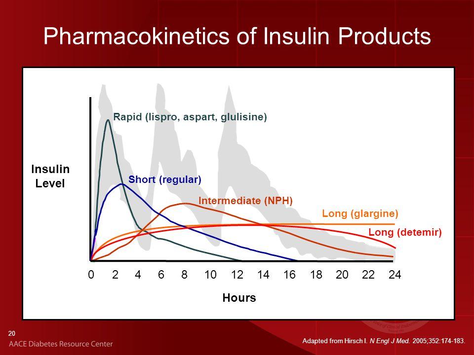 20 Rapid (lispro, aspart, glulisine) Hours Long (glargine) Short (regular) Intermediate (NPH) Long (detemir) Insulin Level 0 2 4 6 8 10 12 14 16 18 20 22 24 Pharmacokinetics of Insulin Products Adapted from Hirsch I.