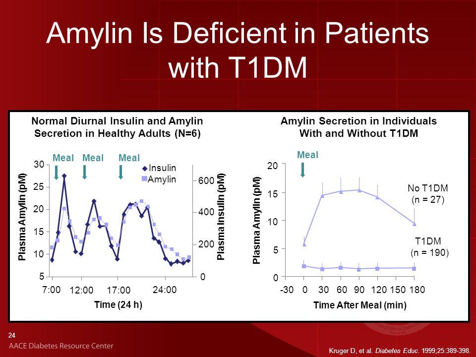 24 Amylin Is Deficient in Patients with T1DM Kruger D, et al.