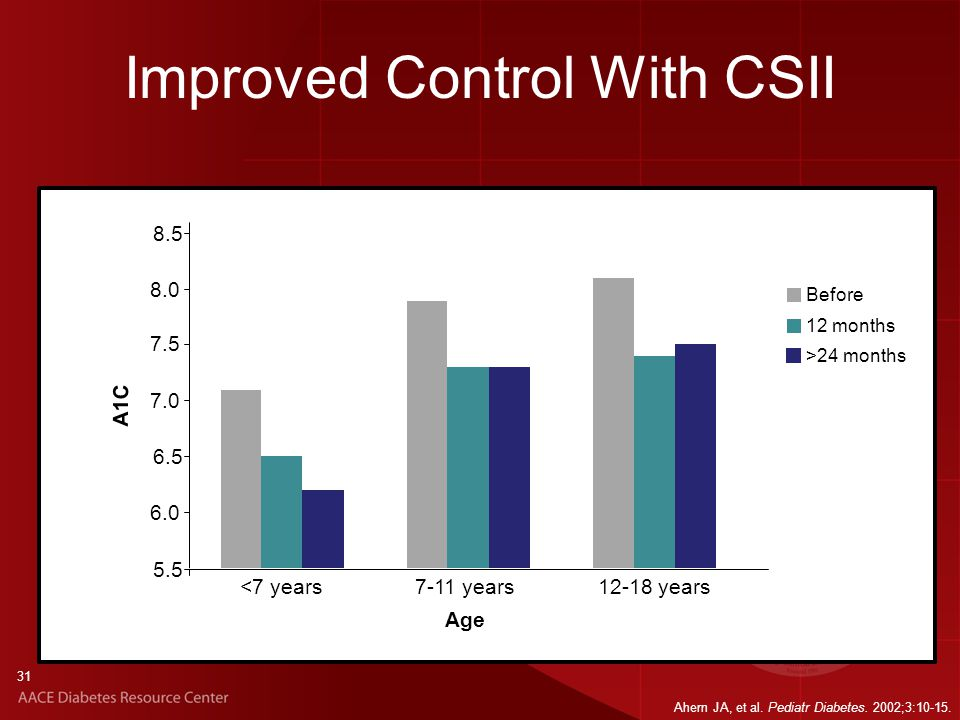31 Improved Control With CSII 5.5 6.0 6.5 7.0 7.5 8.0 8.5 <7 years7-11 years12-18 years Before 12 months >24 months Age A1C Ahern JA, et al.