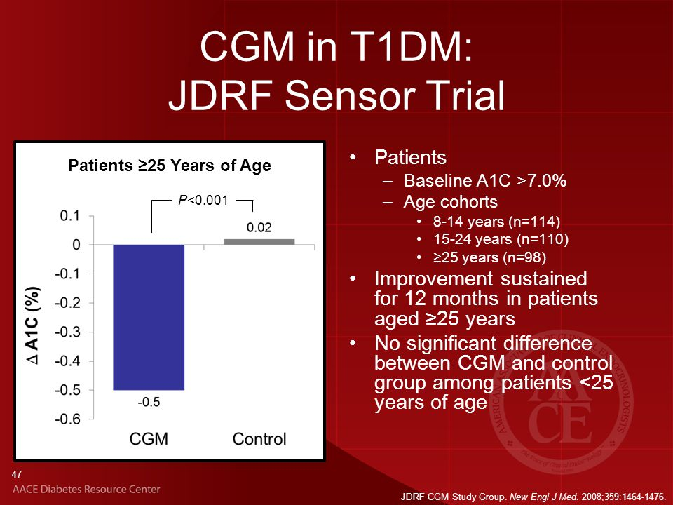 47 CGM in T1DM: JDRF Sensor Trial Patients –Baseline A1C >7.0% –Age cohorts 8-14 years (n=114) 15-24 years (n=110) ≥25 years (n=98) Improvement sustained for 12 months in patients aged ≥25 years No significant difference between CGM and control group among patients <25 years of age JDRF CGM Study Group.