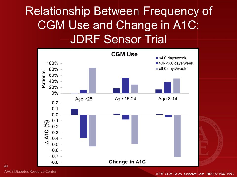 49 Relationship Between Frequency of CGM Use and Change in A1C: JDRF Sensor Trial JDRF CGM Study.