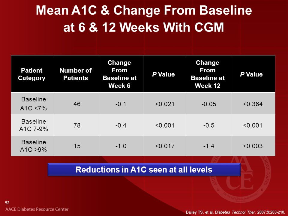 52 Mean A1C & Change From Baseline at 6 & 12 Weeks With CGM Patient Category Number of Patients Change From Baseline at Week 6 P Value Change From Baseline at Week 12 P Value Baseline A1C <7% 46-0.1<0.021-0.05<0.364 Baseline A1C 7-9% 78-0.4<0.001-0.5<0.001 Baseline A1C >9% 15<0.017-1.4<0.003 Bailey TS, et al.