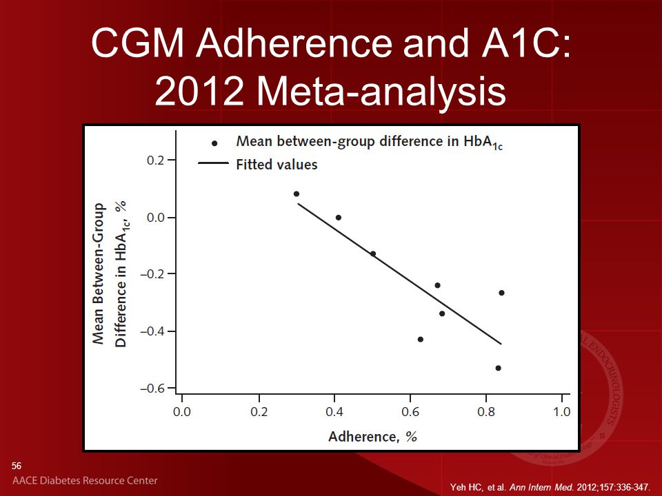 56 CGM Adherence and A1C: 2012 Meta-analysis Yeh HC, et al. Ann Intern Med. 2012;157:336-347.