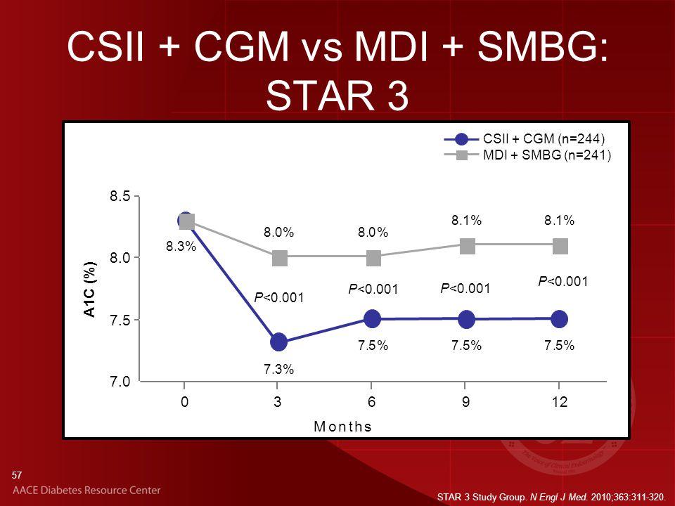 57 8.3% 7.3% 7.5%7.5%7.5% 8.0%8.0% 8.1%8.1% 7.0 7.5 8.0 8.5 0 3 6 9 12 Months A1C (%) CSII + CGM (n=244) MDI + SMBG (n=241) STAR 3 Study Group.
