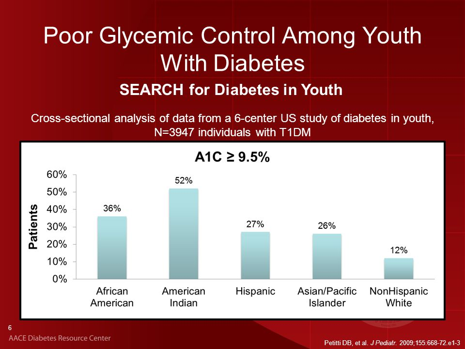 6 Poor Glycemic Control Among Youth With Diabetes Petitti DB, et al.