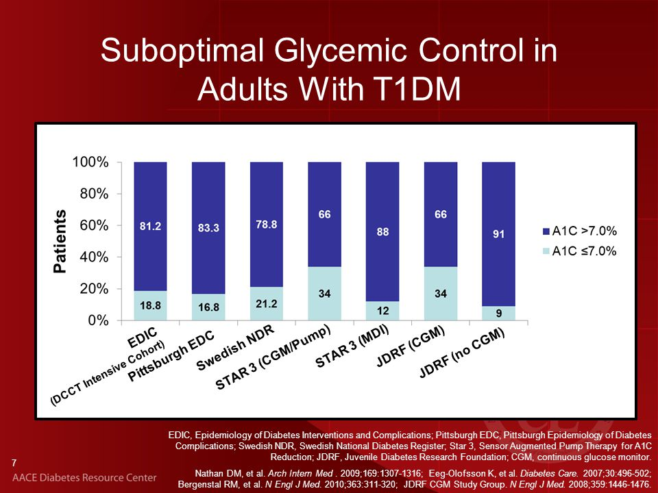 7 Suboptimal Glycemic Control in Adults With T1DM EDIC (DCCT Intensive Cohort) Pittsburgh EDC Swedish NDR STAR 3 (CGM/Pump) STAR 3 (MDI) JDRF (CGM) JDRF (no CGM) EDIC, Epidemiology of Diabetes Interventions and Complications; Pittsburgh EDC, Pittsburgh Epidemiology of Diabetes Complications; Swedish NDR, Swedish National Diabetes Register; Star 3, Sensor Augmented Pump Therapy for A1C Reduction; JDRF, Juvenile Diabetes Research Foundation; CGM, continuous glucose monitor.