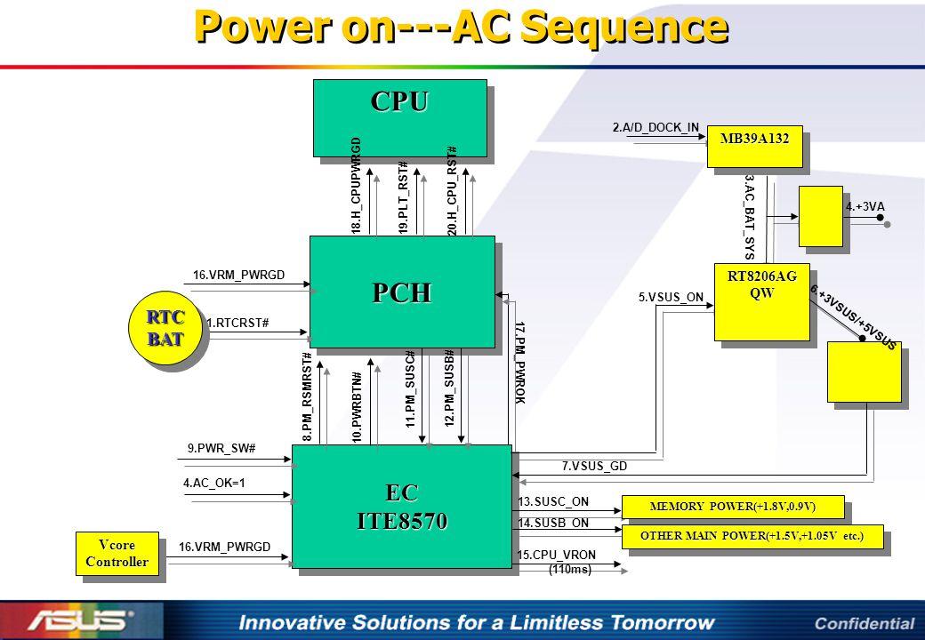 Power on---AC Sequence PCHPCH 1.RTCRST# ECITE8570ECITE8570 MB39A132MB39A132 2.A/D_DOCK_IN 3.AC_BAT_SYS RT8206AG QW 4.+3VA 5.VSUS_ON 6.+3VSUS/+5VSUS 7.