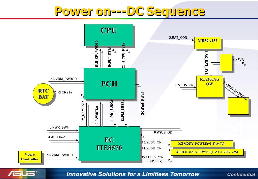 Power on---DC Sequence PCHPCH 1.RTCRST# ECITE8570ECITE8570 MB39A132MB39A132 2.BAT_CON 3.AC_BAT_SYS RT8206AG QW 4.+3VA 6.VSUS_ON 7.+3VSUS/+5VSUS 8.VSUS