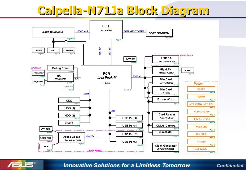 Calpella-N71Ja Block Diagram